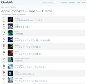 podcastchart_japan_drama 20-05-30
