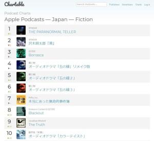 podcastchart_japan_fiction 20-05-30
